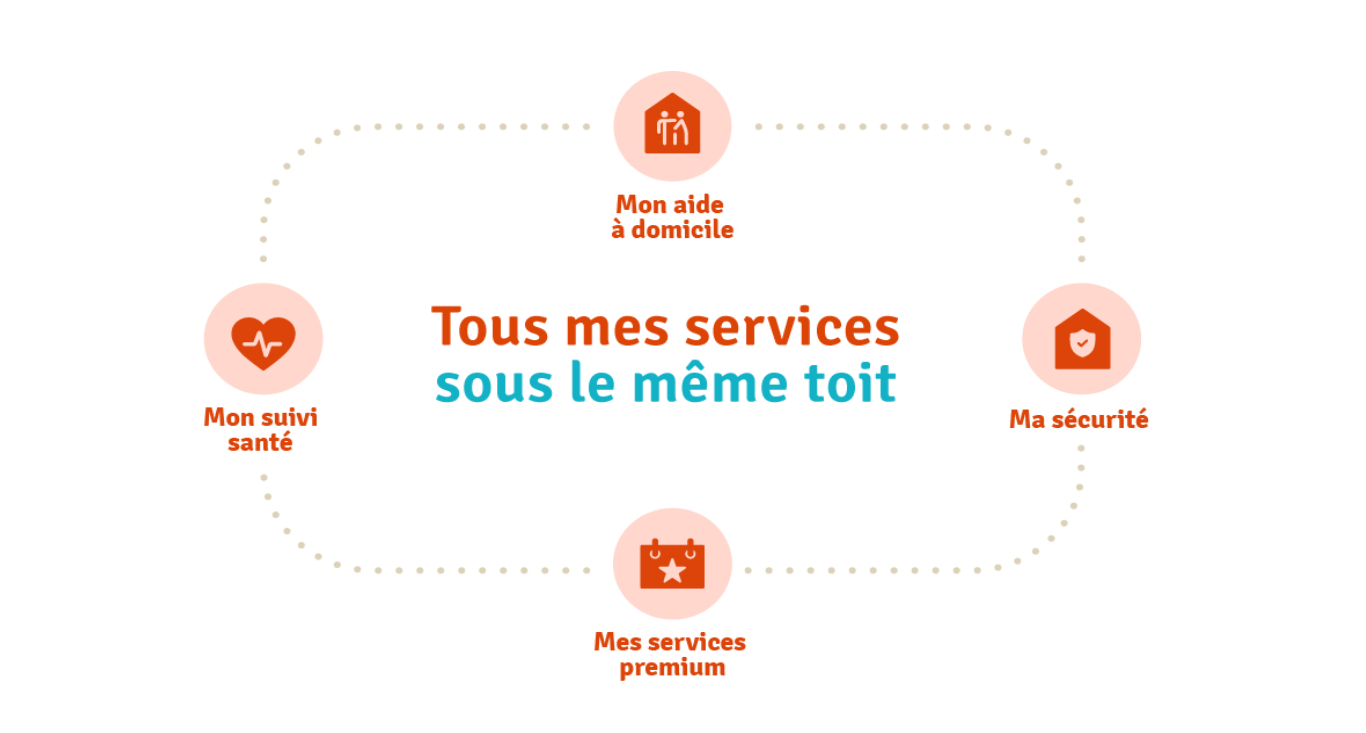 mes services